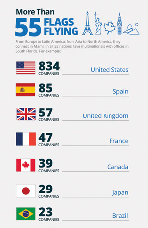 1,439 multinationals from 55 nations in South Florida, and